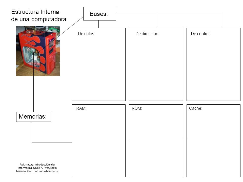 Estructura Interna de una computadora Asignatura: Introducción a la Informática. UNEFA. Prof. Erika Marano. Sólo con fines didácticos. Buses: Memorias