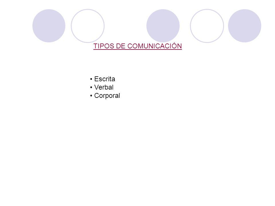 BARRERAS EN LA COMUNICACIÓN Clasificación en: Barreras en el emisor Barreras en la transmisión Barreras en el receptor Barreras físicas Barreras semán