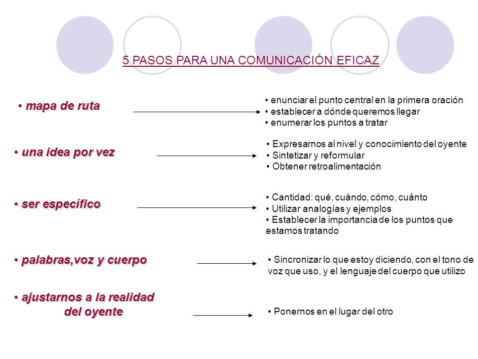 ESTRATEGIA PARA LA COMUNICACIÓN Planeamiento de la comunicación Implementación de la comunicación Feedback y evaluación Ajuste de la estrategia de com