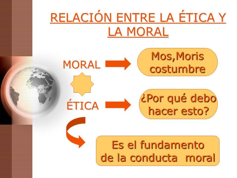 RELACIÓN ENTRE LA ÉTICA Y LA MORAL MORAL Mos,Moriscostumbre ÉTICA ¿Por qué debo hacer esto? Es el fundamento de la conducta moral