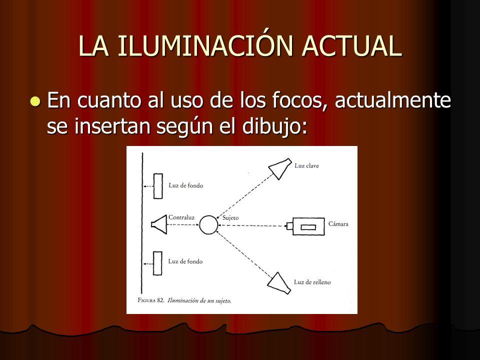 LA ILUMINACIÓN ACTUAL En cuanto al uso de los focos, actualmente se insertan según el dibujo: En cuanto al uso de los focos, actualmente se insertan s
