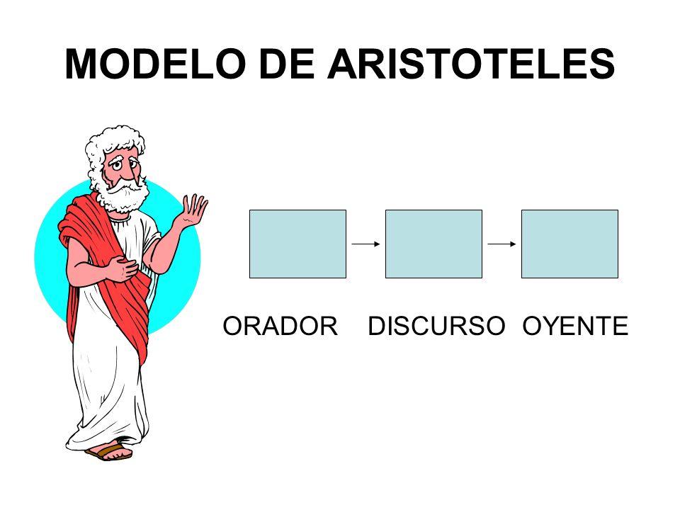 MODELO DE ARISTOTELES ORADOR DISCURSO OYENTE
