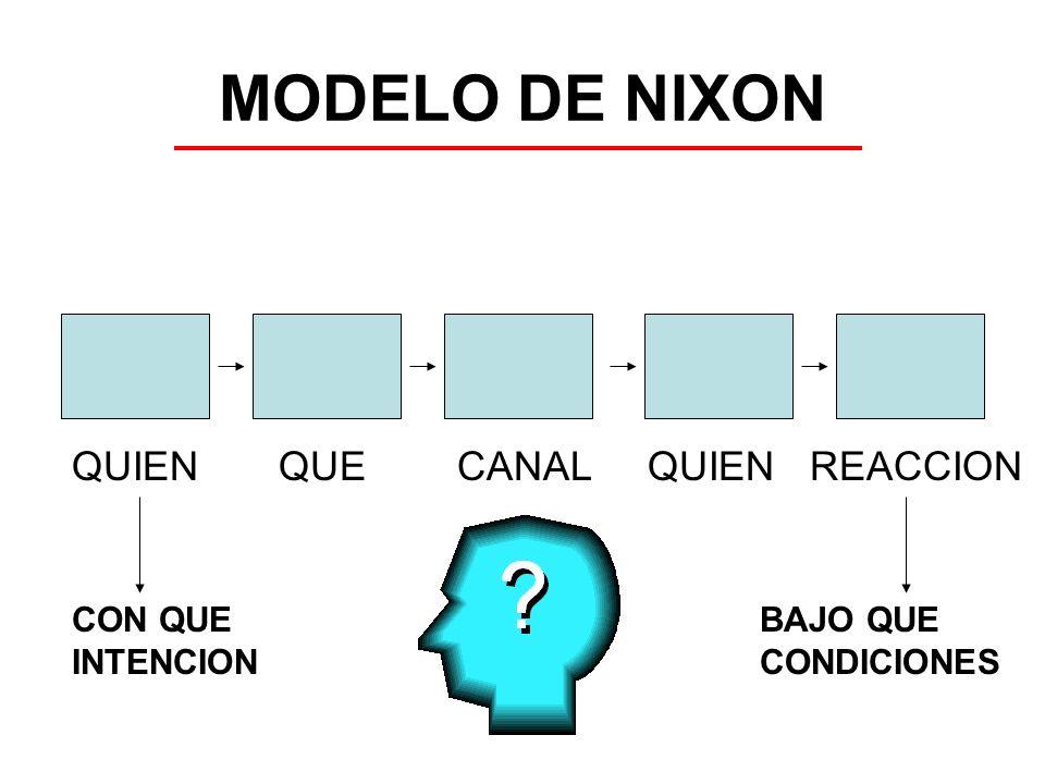 MODELO DE NIXON QUIEN QUE CANAL QUIEN REACCION CON QUE INTENCION BAJO QUE CONDICIONES