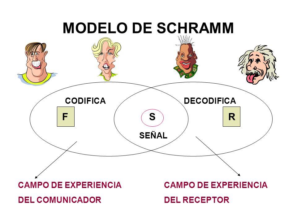MODELO DE SCHRAMM FRS CODIFICADECODIFICA SEÑAL CAMPO DE EXPERIENCIA DEL COMUNICADOR CAMPO DE EXPERIENCIA DEL RECEPTOR