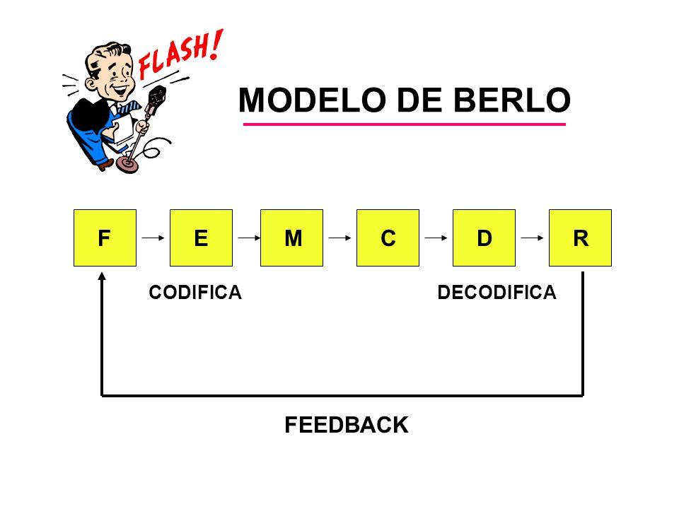 MODELO DE BERLO FEMCDR CODIFICADECODIFICA FEEDBACK