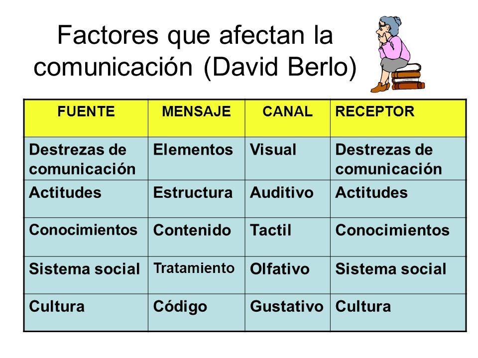 Factores que afectan la comunicación (David Berlo) FUENTEMENSAJECANALRECEPTOR Destrezas de comunicación ElementosVisualDestrezas de comunicación ActitudesEstructuraAuditivoActitudes Conocimientos ContenidoTactilConocimientos Sistema social Tratamiento OlfativoSistema social CulturaCódigoGustativoCultura
