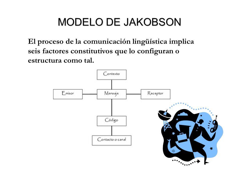 MODELO DE JAKOBSON MODELO DE JAKOBSON El proceso de la comunicación lingüística implica seis factores constitutivos que lo configuran o estructura como tal.