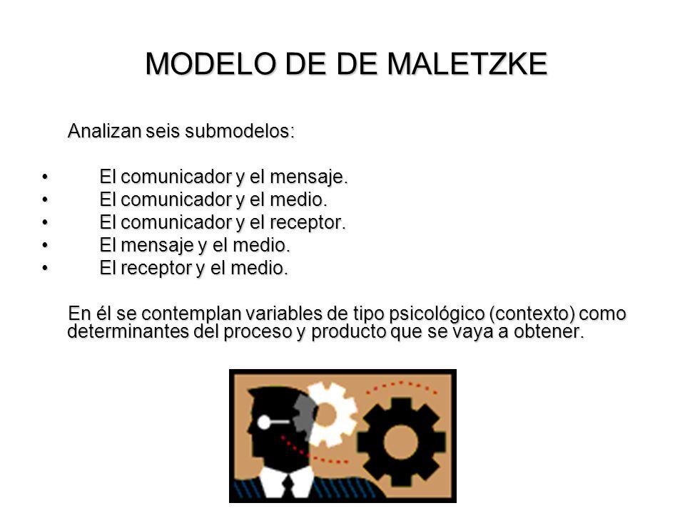 MODELO DE DE MALETZKE MODELO DE DE MALETZKE Analizan seis submodelos: Analizan seis submodelos: El comunicador y el mensaje.