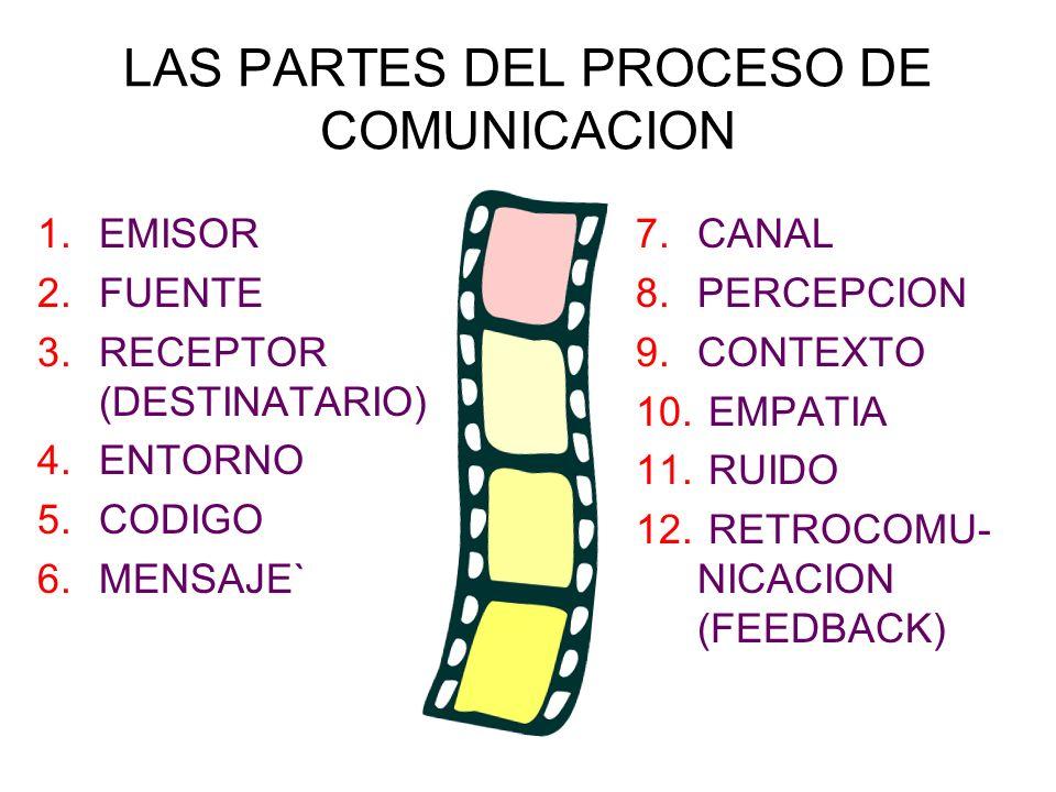 MEDIO: Cualquier objeto o dispositivo usado para comunicar un mensaje; esto es, para transmitir información a través de la distancia o preservarla en el tiempo.