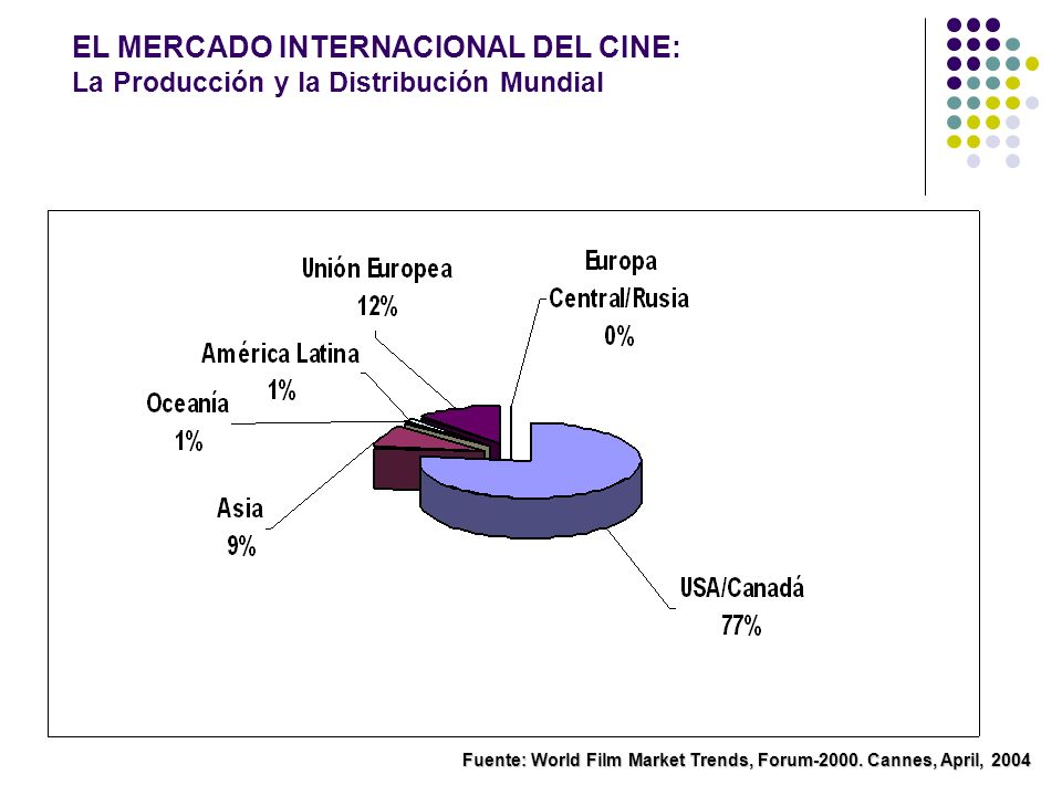 EL MERCADO INTERNACIONAL DEL CINE: La Producción y la Distribución Mundial Fuente: World Film Market Trends, Forum-2000. Cannes, April, 2004