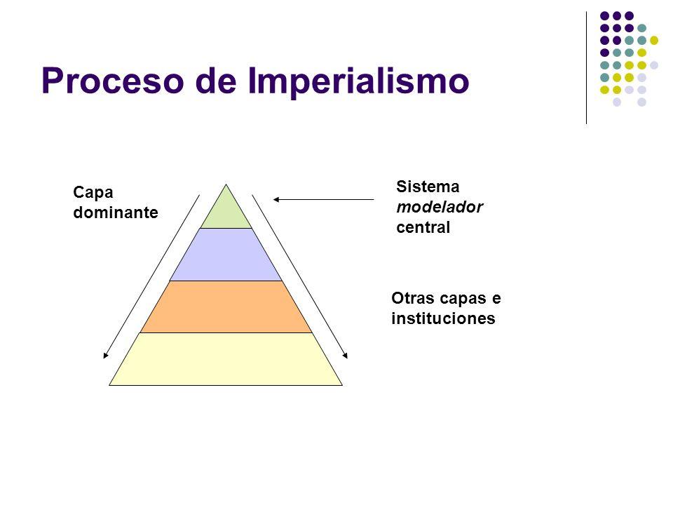 Proceso de Imperialismo Capa dominante Otras capas e instituciones Sistema modelador central
