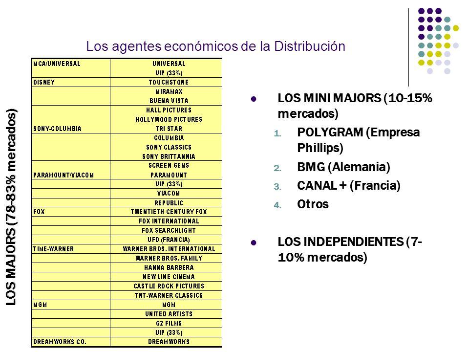 Los agentes económicos de la Distribución LOS MAJORS (78-83% mercados) LOS MINI MAJORS (10-15% mercados) 1. POLYGRAM (Empresa Phillips) 2. BMG (Aleman