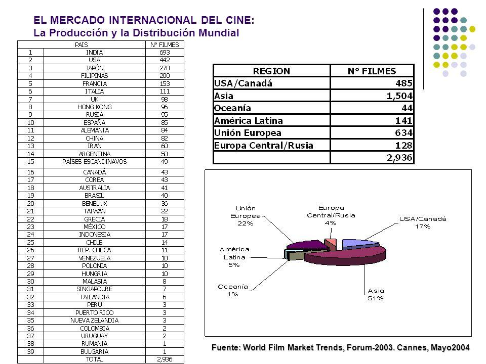 EL MERCADO INTERNACIONAL DEL CINE: La Producción y la Distribución Mundial Fuente: World Film Market Trends, Forum-2003. Cannes, Mayo2004