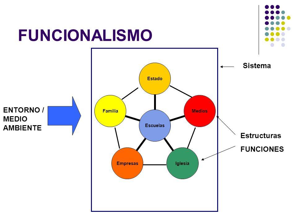 FUNCIONALISMO Merton: Funciones, disfunciones / estabilidad, desestabilidad (iglesia) Funciones manifiestas, funciones latentes / funciones conscientes y queridas, funciones no reconocidas ni buscadas