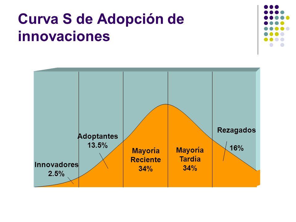 Curva S de Adopción de innovaciones Innovadores 2.5% Adoptantes 13.5% Rezagados 16% Mayoría Reciente 34% Mayoría Tardía 34%