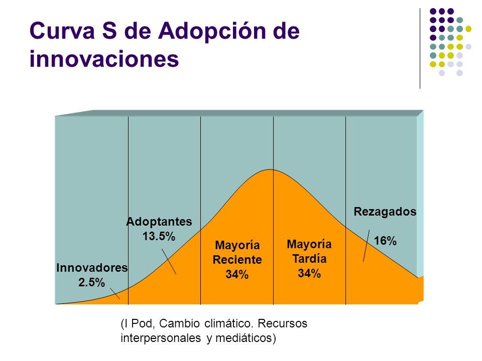 Curva S de Adopción de innovaciones Innovadores 2.5% Adoptantes 13.5% Rezagados 16% Mayoría Reciente 34% Mayoría Tardía 34% (I Pod, Cambio climático.