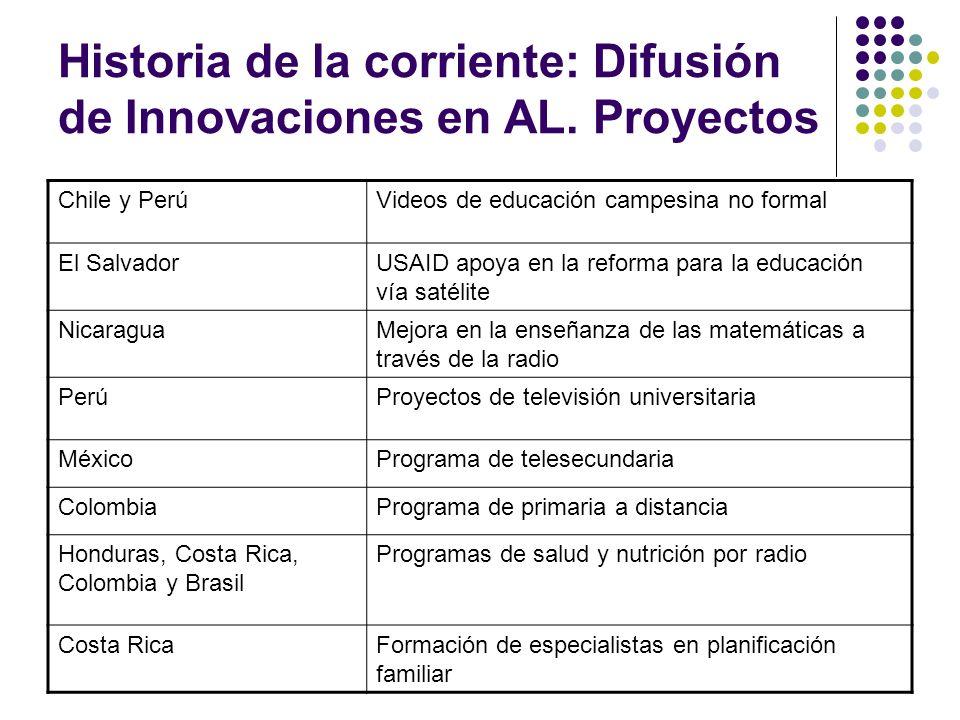 Historia de la corriente: Difusión de Innovaciones en AL. Proyectos Chile y PerúVideos de educación campesina no formal El SalvadorUSAID apoya en la r
