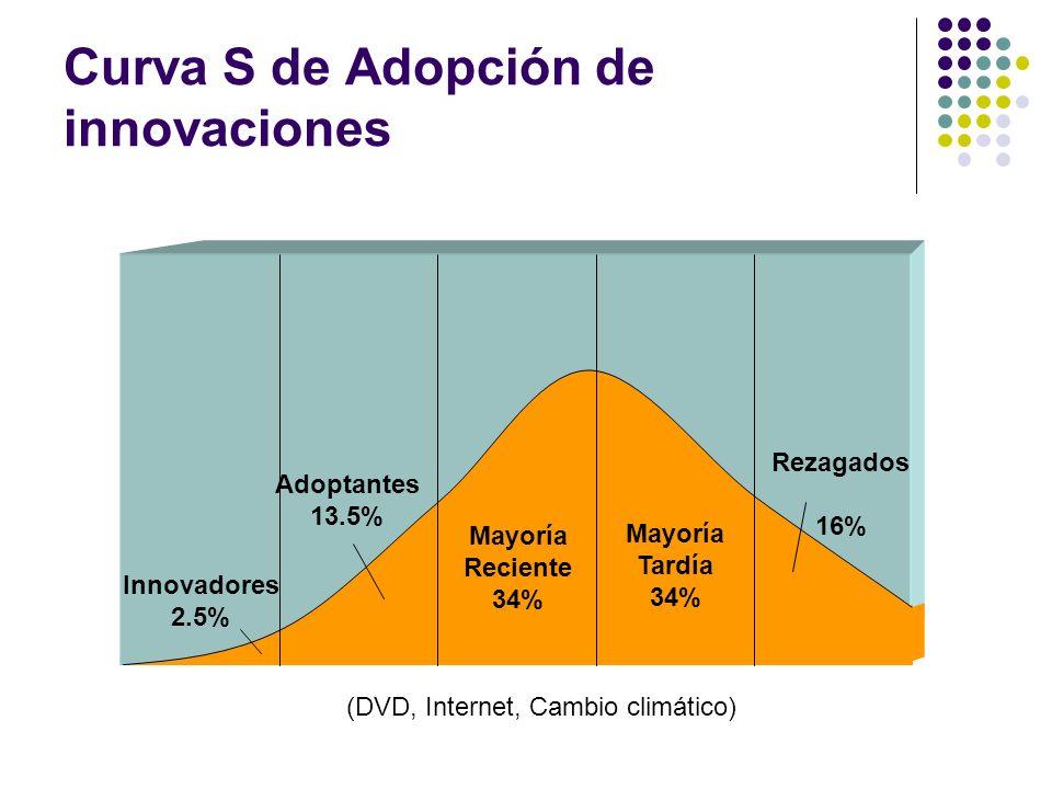 Curva S de Adopción de innovaciones Innovadores 2.5% Adoptantes 13.5% Rezagados 16% Mayoría Reciente 34% Mayoría Tardía 34% (DVD, Internet, Cambio cli