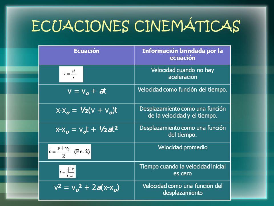 ECUACIONES CINEMÁTICAS EcuaciónInformación brindada por la ecuación Velocidad cuando no hay aceleración v = v o + at Velocidad como función del tiempo