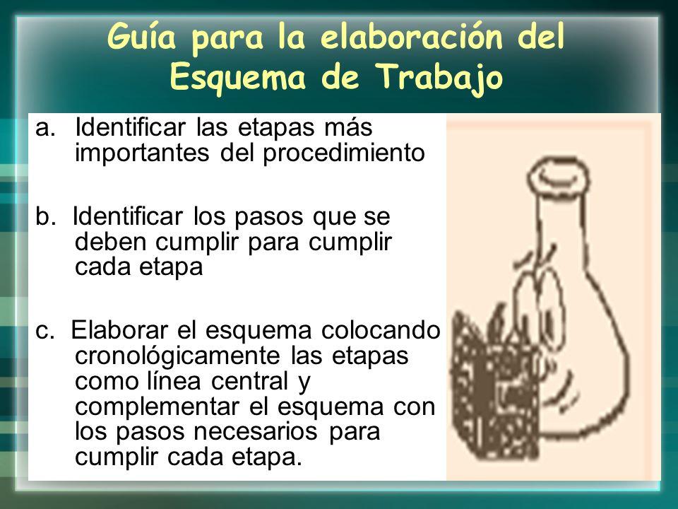 Guía para la elaboración del Esquema de Trabajo a.Identificar las etapas más importantes del procedimiento b. Identificar los pasos que se deben cumpl