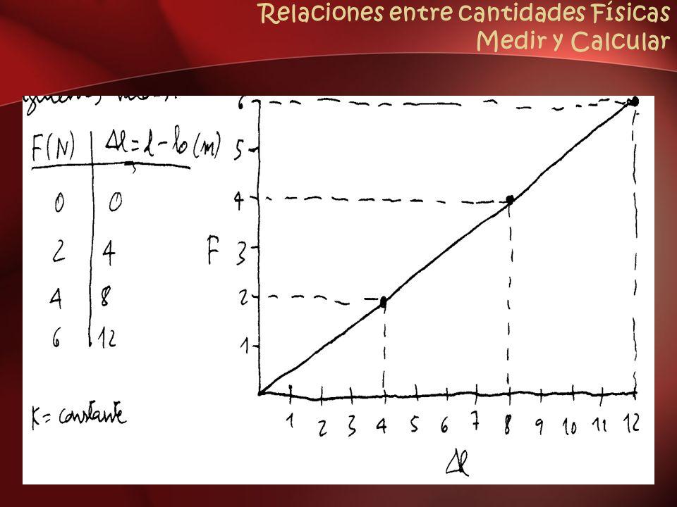 Relaciones entre cantidades Físicas Medir y Calcular