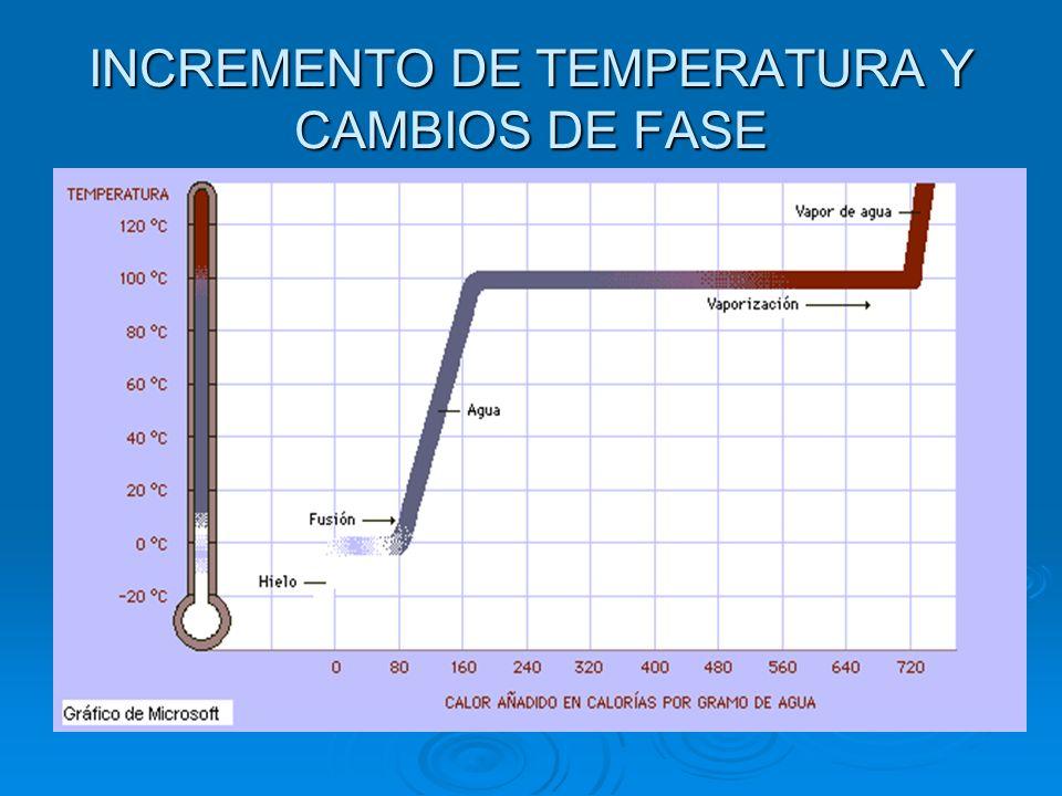 INCREMENTO DE TEMPERATURA Y CAMBIOS DE FASE