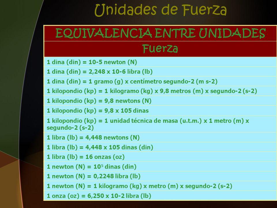 Unidades de Fuerza EQUIVALENCIA ENTRE UNIDADES Fuerza 1 dina (din) = 10-5 newton (N) 1 dina (din) = 2,248 x 10-6 libra (lb) 1 dina (din) = 1 gramo (g)