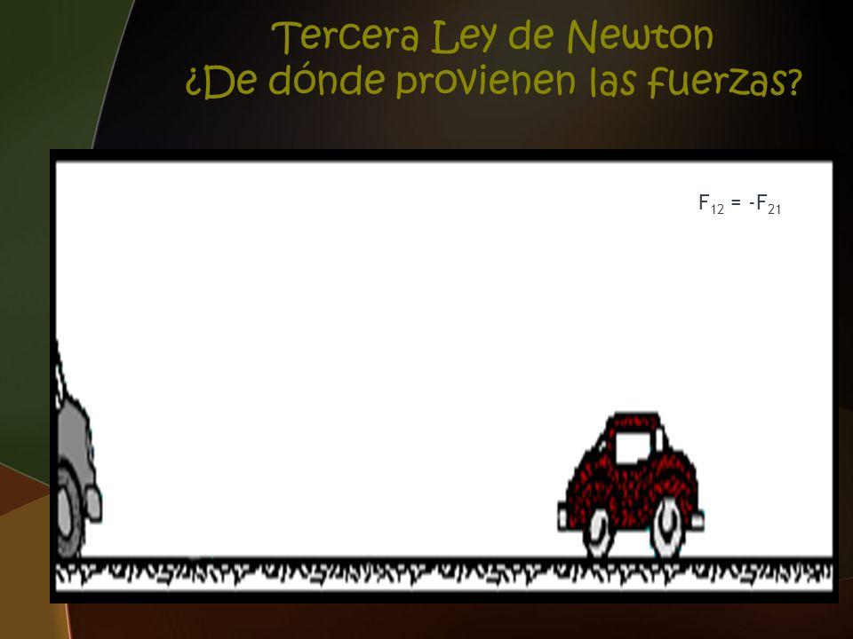 Tercera Ley de Newton ¿De dónde provienen las fuerzas? F 12 = -F 21