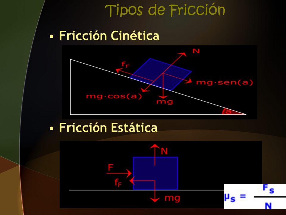 Tipos de Fricción Fricción Cinética Fricción Estática