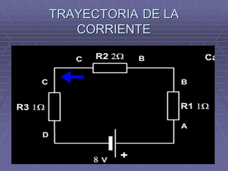 TRAYECTORIA DE LA CORRIENTE