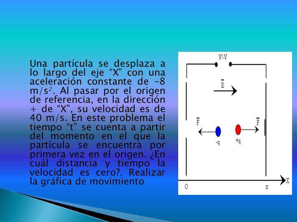 Una partícula se desplaza a lo largo del eje X con una aceleración constante de -8 m/s 2. Al pasar por el origen de referencia, en la dirección + de X