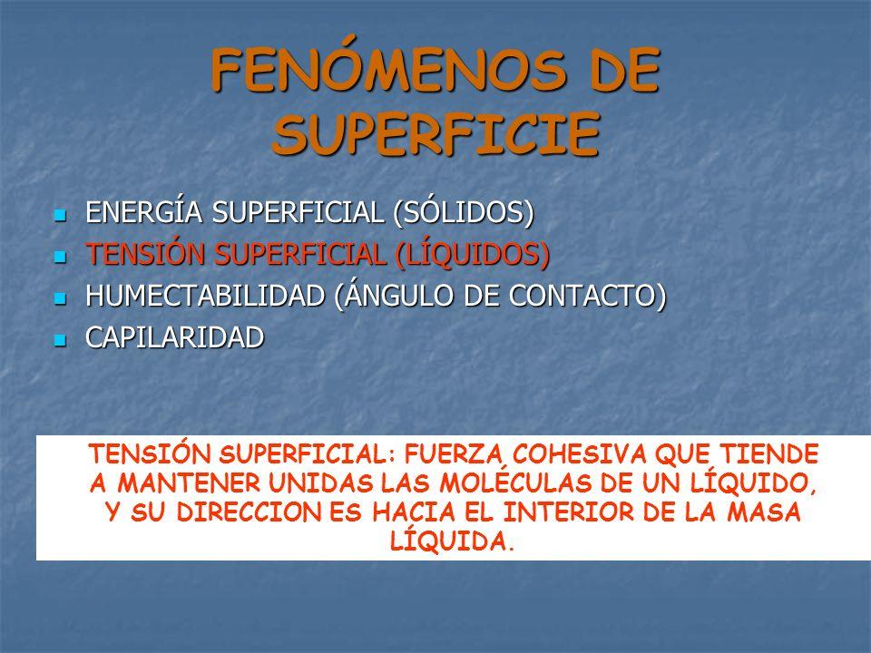 FENÓMENOS DE SUPERFICIE ENERGÍA SUPERFICIAL (SÓLIDOS) ENERGÍA SUPERFICIAL (SÓLIDOS) TENSIÓN SUPERFICIAL (LÍQUIDOS) TENSIÓN SUPERFICIAL (LÍQUIDOS) HUME
