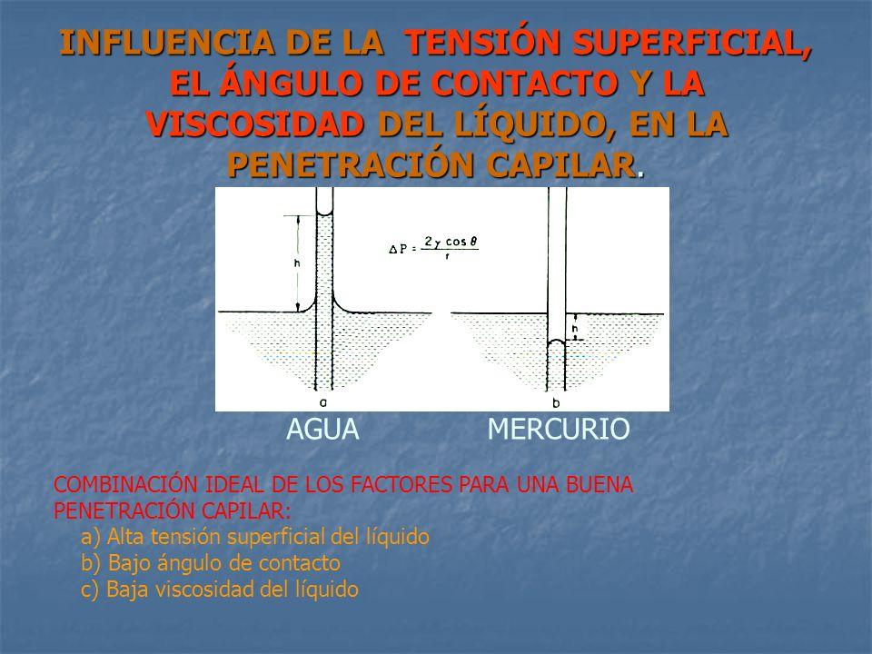 INFLUENCIA DE LA TENSIÓN SUPERFICIAL, EL ÁNGULO DE CONTACTO Y LA VISCOSIDAD DEL LÍQUIDO, EN LA PENETRACIÓN CAPILAR. AGUA MERCURIO COMBINACIÓN IDEAL DE