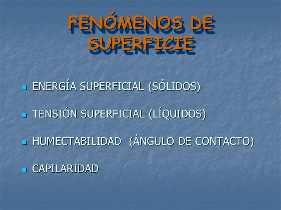 FENÓMENOS DE SUPERFICIE ENERGÍA SUPERFICIAL (SÓLIDOS) ENERGÍA SUPERFICIAL (SÓLIDOS) TENSIÓN SUPERFICIAL (LÍQUIDOS) TENSIÓN SUPERFICIAL (LÍQUIDOS) HUMECTABILIDAD (ÁNGULO DE CONTACTO) HUMECTABILIDAD (ÁNGULO DE CONTACTO) CAPILARIDAD CAPILARIDAD ENERGÍA SUPERFICIAL:FUERZA O ENERGÍA LIBRE, EXISTENTE EN LA SUPERFICIE DE UN SÓLIDO.