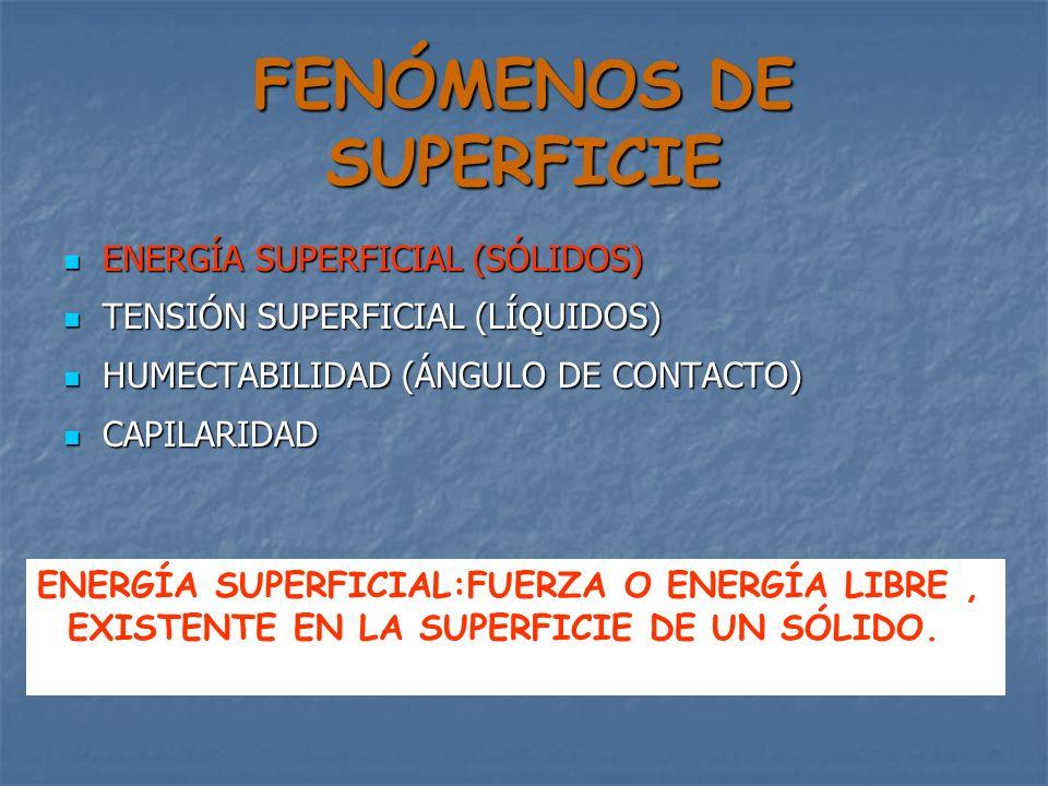 FENÓMENOS DE SUPERFICIE ENERGÍA SUPERFICIAL (SÓLIDOS) ENERGÍA SUPERFICIAL (SÓLIDOS) TENSIÓN SUPERFICIAL (LÍQUIDOS) TENSIÓN SUPERFICIAL (LÍQUIDOS) HUMECTABILIDAD (ÁNGULO DE CONTACTO) HUMECTABILIDAD (ÁNGULO DE CONTACTO) CAPILARIDAD CAPILARIDAD TENSIÓN SUPERFICIAL: FUERZA COHESIVA QUE TIENDE A MANTENER UNIDAS LAS MOLÉCULAS DE UN LÍQUIDO, Y SU DIRECCION ES HACIA EL INTERIOR DE LA MASA LÍQUIDA.