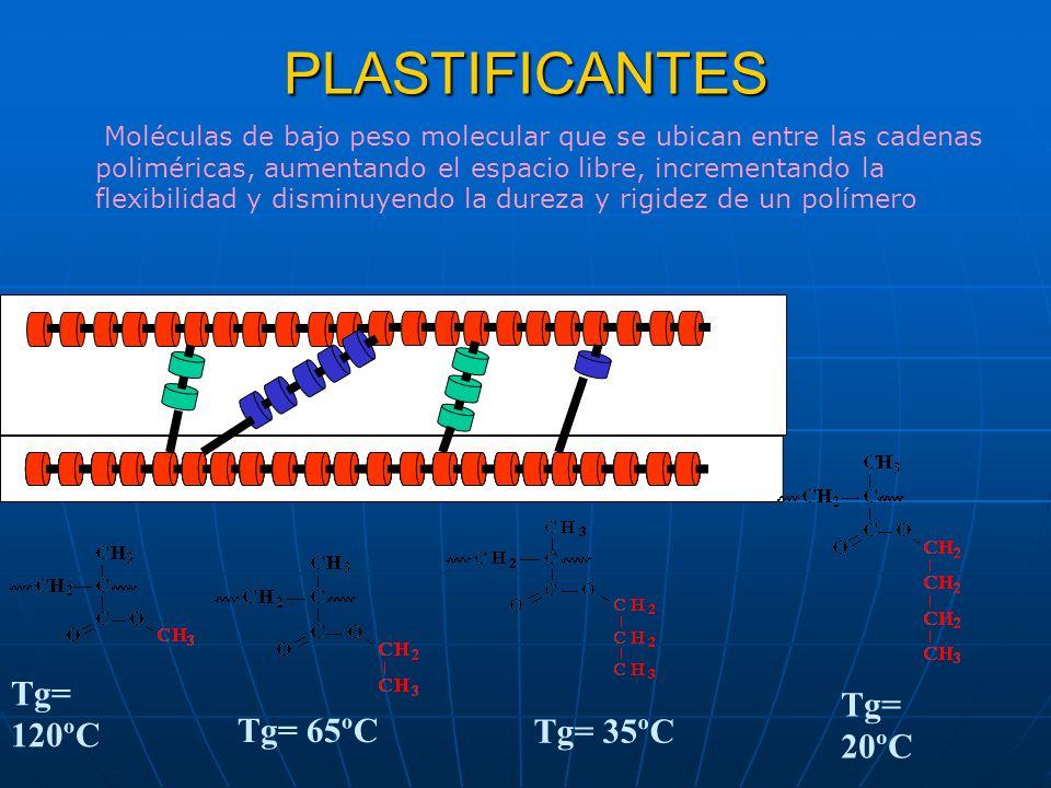 PLASTIFICANTES Tg= 120ºC Tg= 65ºC Tg= 35ºC Tg= 20ºC Moléculas de bajo peso molecular que se ubican entre las cadenas poliméricas, aumentando el espaci