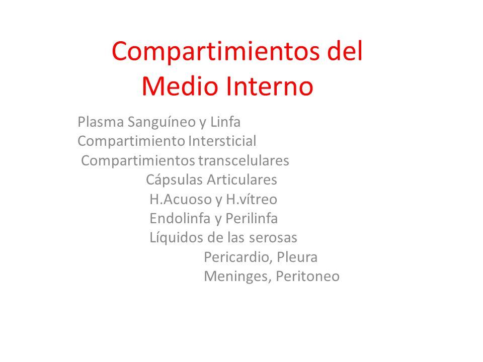 Compartimientos del Medio Interno Plasma Sanguíneo y Linfa Compartimiento Intersticial Compartimientos transcelulares Cápsulas Articulares H.Acuoso y