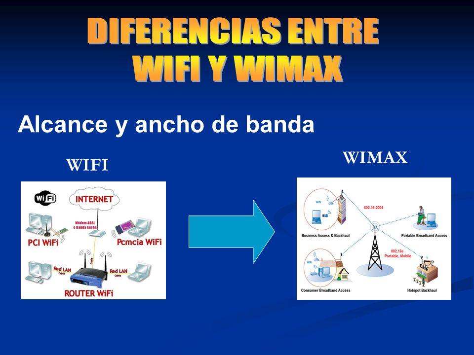 Alcance y ancho de banda WIFI WIMAX