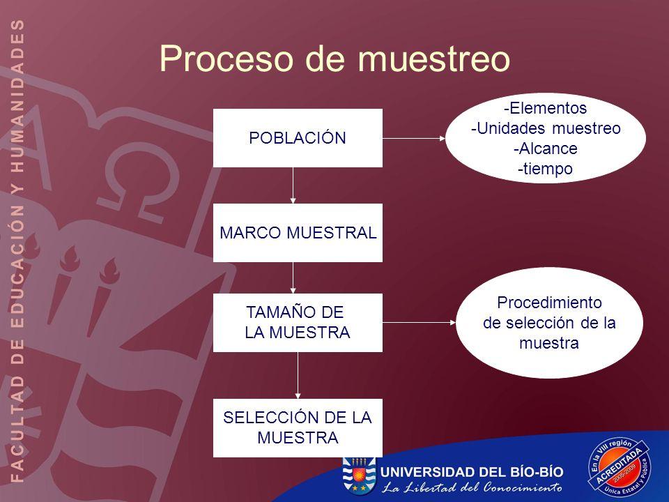 Proceso de muestreo POBLACIÓN -Elementos -Unidades muestreo -Alcance -tiempo MARCO MUESTRAL TAMAÑO DE LA MUESTRA SELECCIÓN DE LA MUESTRA Procedimiento
