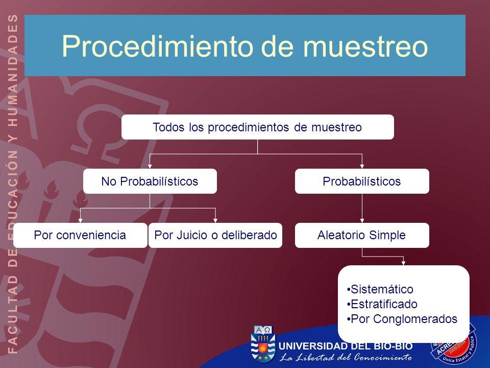 Aleatorio SimplePor Juicio o deliberado Sistemático Estratificado Por Conglomerados Todos los procedimientos de muestreo No ProbabilísticosProbabilíst