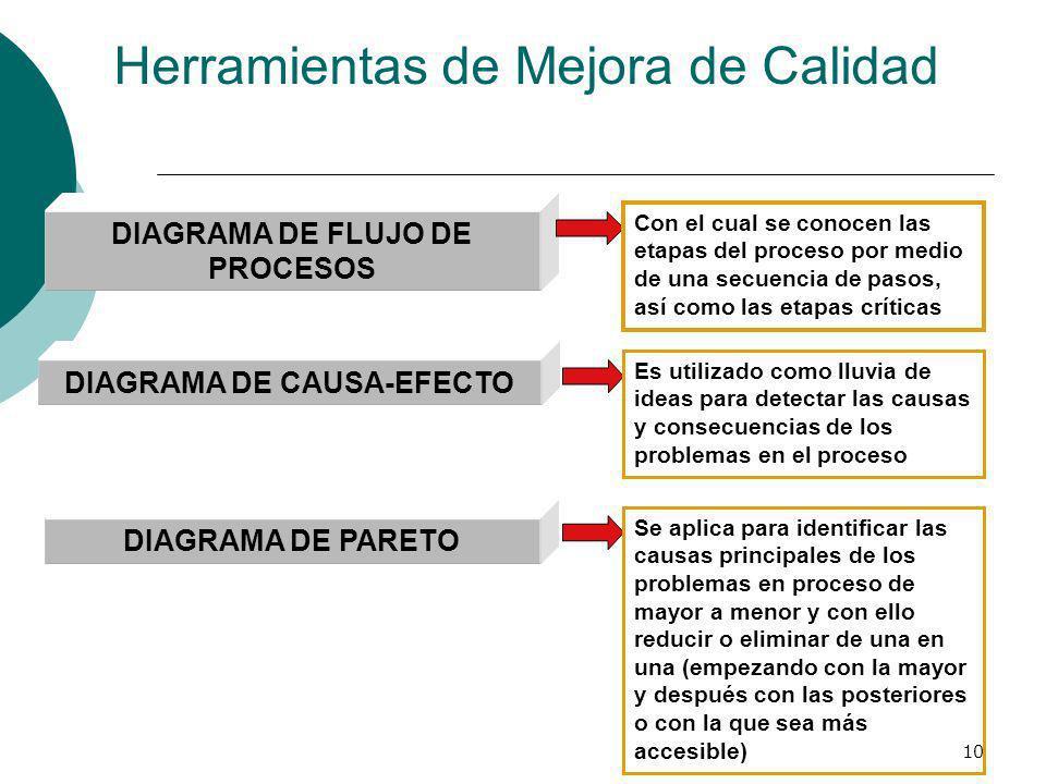 10 Herramientas de Mejora de Calidad DIAGRAMA DE FLUJO DE PROCESOS Con el cual se conocen las etapas del proceso por medio de una secuencia de pasos,