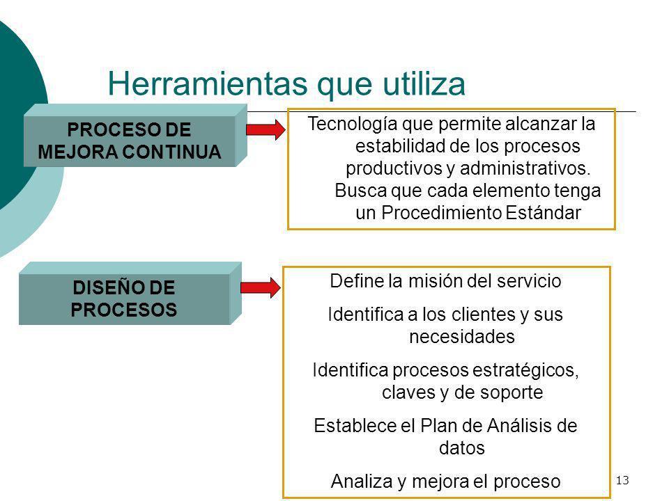 13 Herramientas que utiliza PROCESO DE MEJORA CONTINUA Tecnología que permite alcanzar la estabilidad de los procesos productivos y administrativos. B