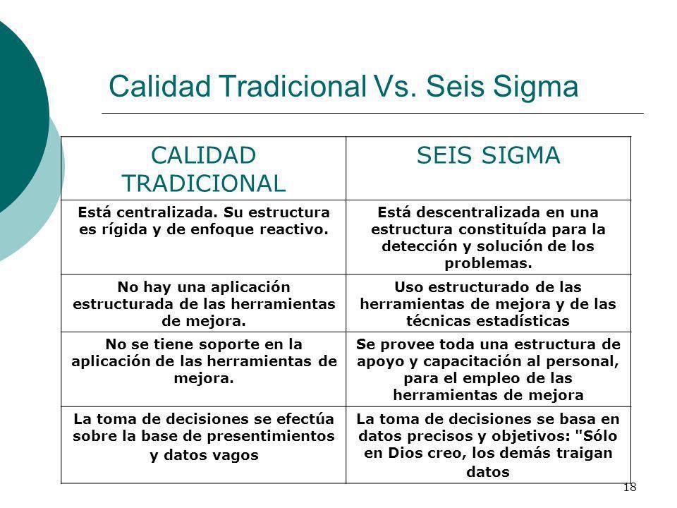 18 Calidad Tradicional Vs. Seis Sigma CALIDAD TRADICIONAL SEIS SIGMA Está centralizada. Su estructura es rígida y de enfoque reactivo. Está descentral