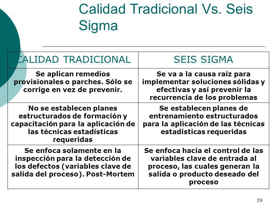 19 Calidad Tradicional Vs. Seis Sigma CALIDAD TRADICIONALSEIS SIGMA Se aplican remedios provisionales o parches. Sólo se corrige en vez de prevenir. S