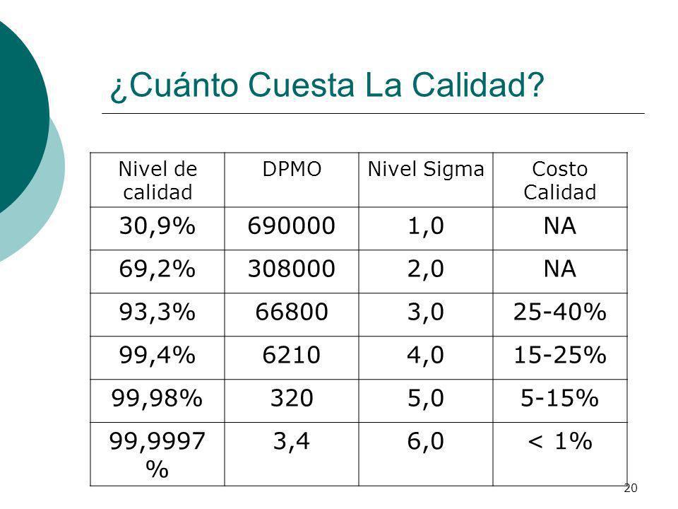 20 ¿Cuánto Cuesta La Calidad? Nivel de calidad DPMONivel SigmaCosto Calidad 30,9%6900001,0NA 69,2%3080002,0NA 93,3%668003,025-40% 99,4%62104,015-25% 9