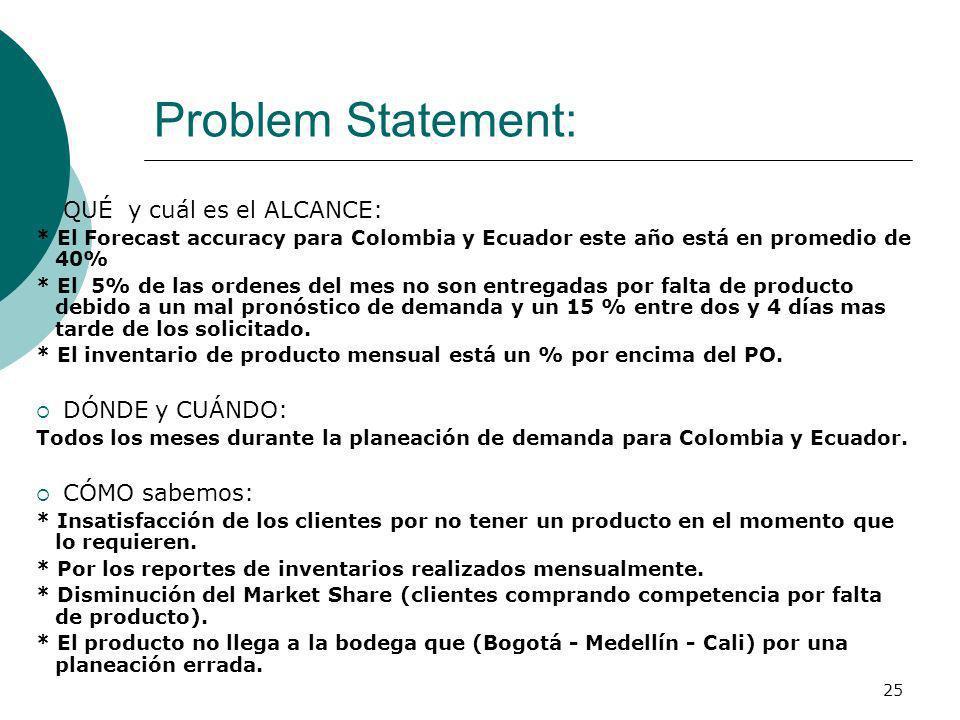 25 Problem Statement: QUÉ y cuál es el ALCANCE: * El Forecast accuracy para Colombia y Ecuador este año está en promedio de 40% * El 5% de las ordenes