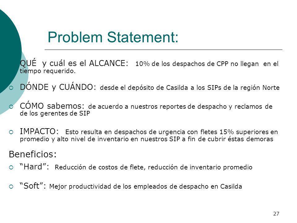 27 Problem Statement: QUÉ y cuál es el ALCANCE: 10% de los despachos de CPP no llegan en el tiempo requerido. DÓNDE y CUÁNDO: desde el depósito de Cas