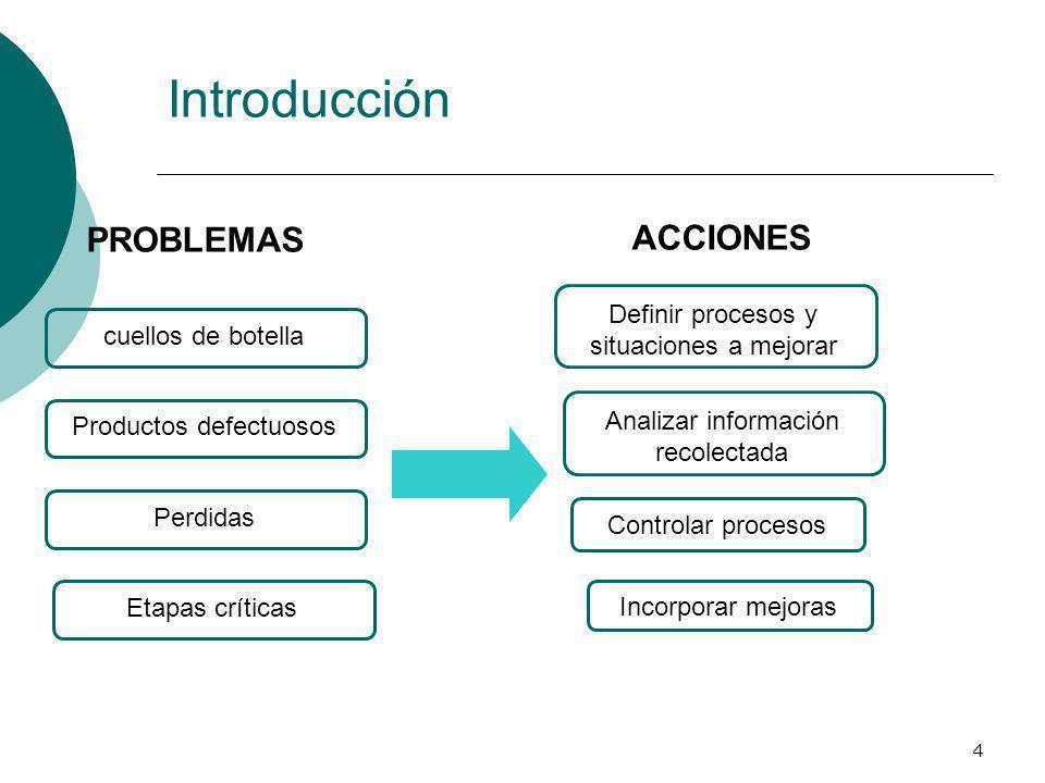 4 Introducción Definir procesos y situaciones a mejorar cuellos de botella Incorporar mejoras Controlar procesos Analizar información recolectada Prod