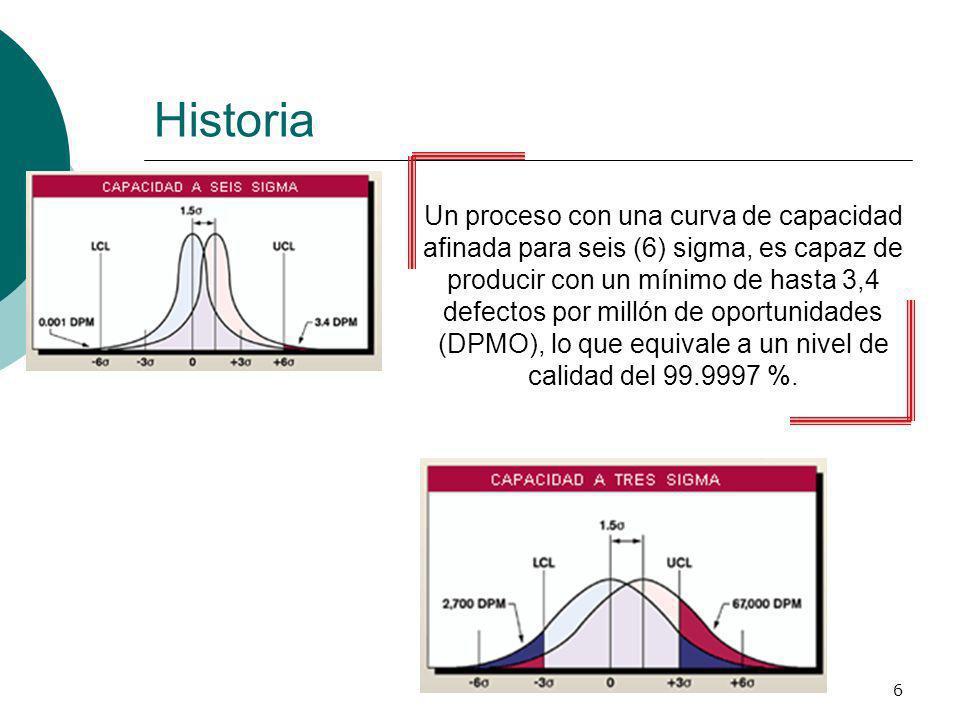 6 Historia Un proceso con una curva de capacidad afinada para seis (6) sigma, es capaz de producir con un mínimo de hasta 3,4 defectos por millón de o