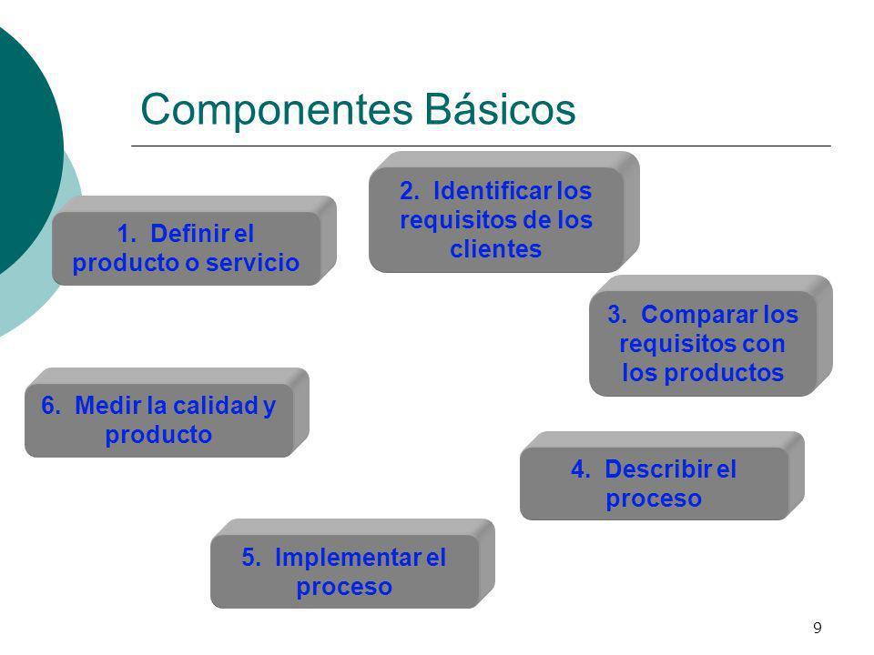 9 Componentes Básicos 1. Definir el producto o servicio 2. Identificar los requisitos de los clientes 5. Implementar el proceso 3. Comparar los requis